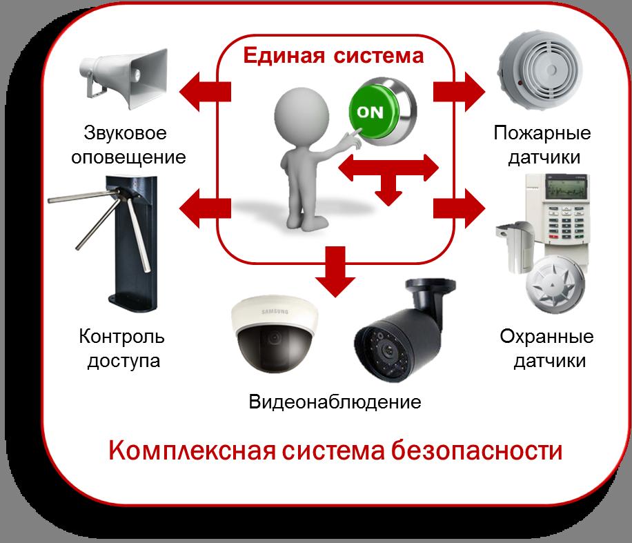 интегрированных систем