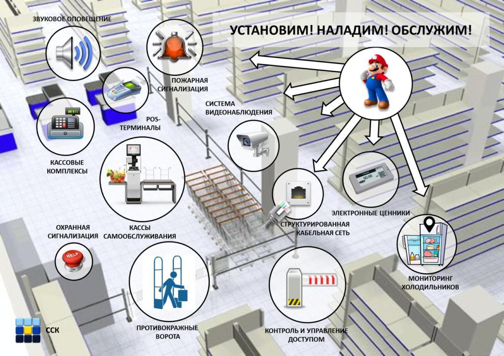 Картинка Проекты для ритела ОБЩАЯ